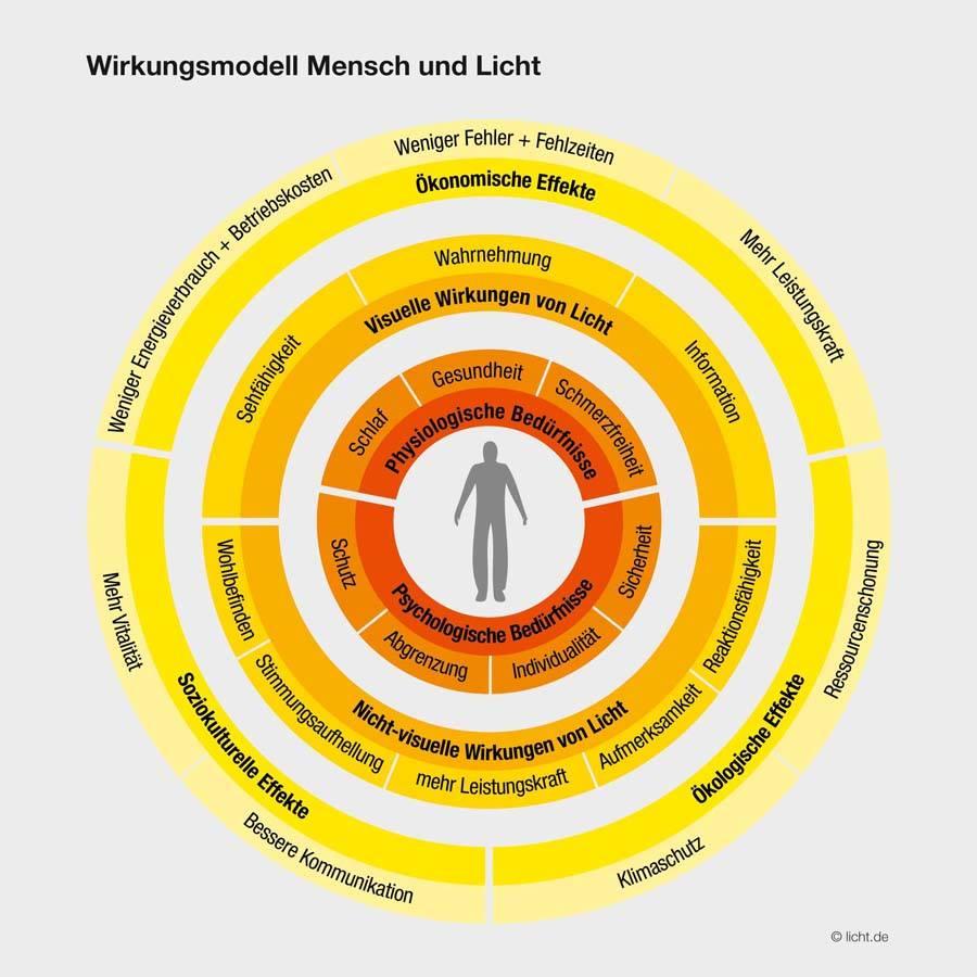 Wohlbefinden – Wirkungsmodell von Mensch und Licht (Quelle: licht.de)